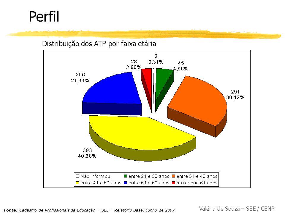 Perfil Distribuição dos ATP por faixa etária