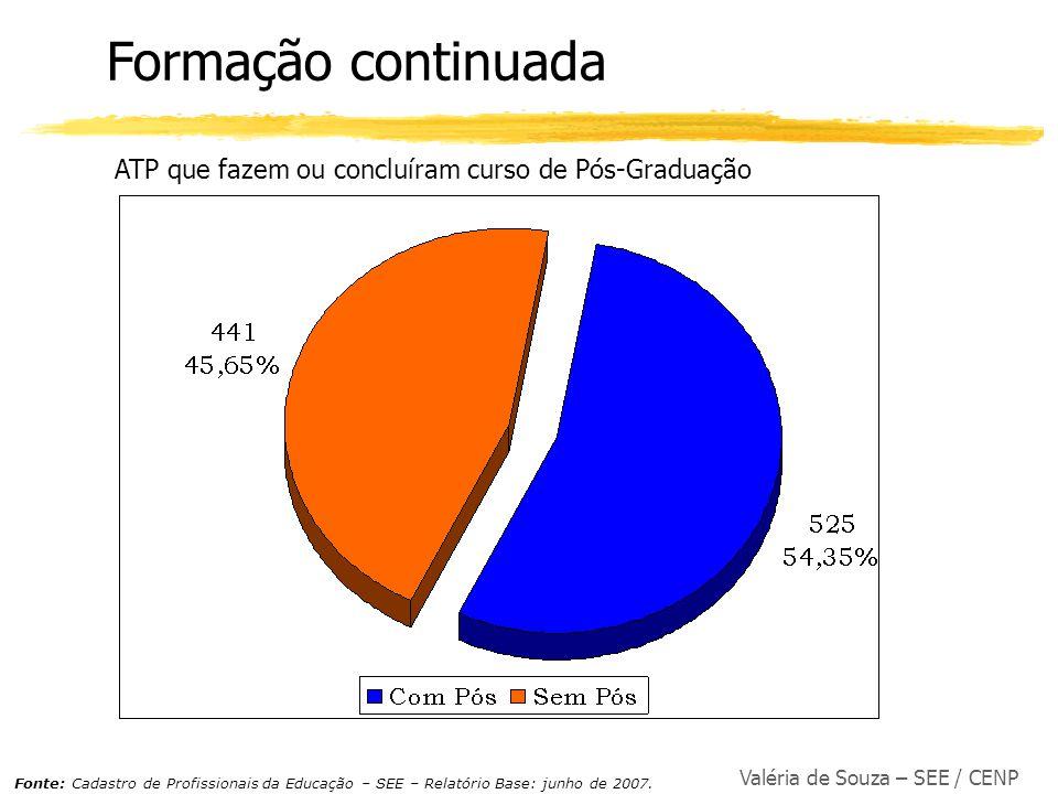 Formação continuada ATP que fazem ou concluíram curso de Pós-Graduação