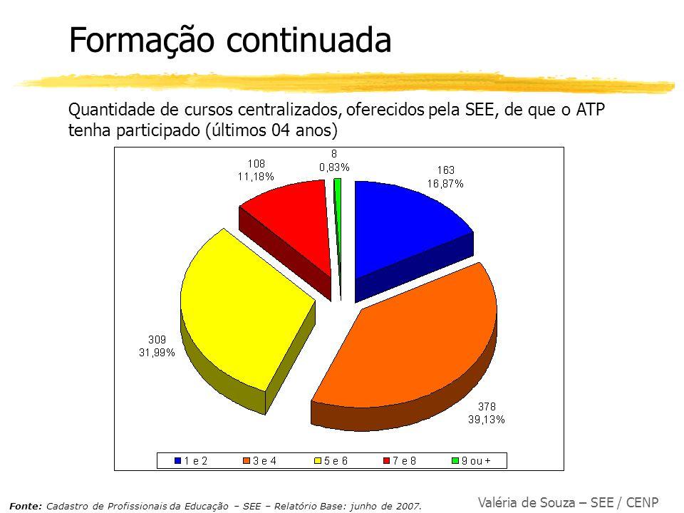 Formação continuada Quantidade de cursos centralizados, oferecidos pela SEE, de que o ATP tenha participado (últimos 04 anos)