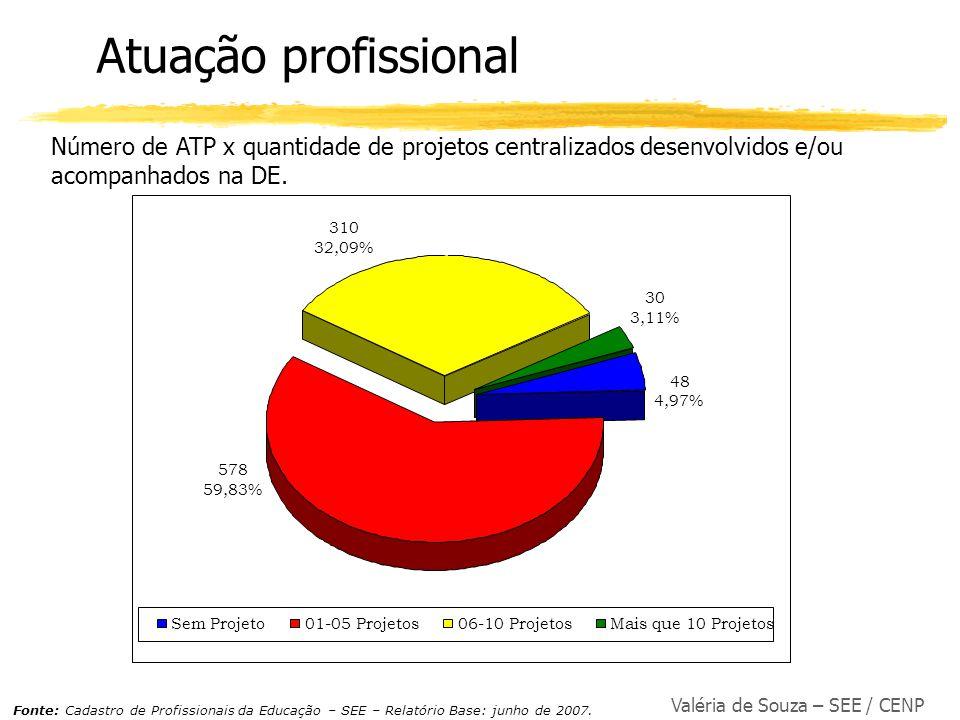 Atuação profissional Número de ATP x quantidade de projetos centralizados desenvolvidos e/ou acompanhados na DE.