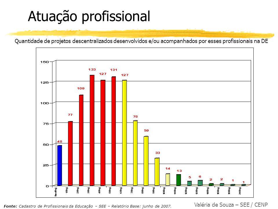 Atuação profissional Quantidade de projetos descentralizados desenvolvidos e/ou acompanhados por esses profissionais na DE.