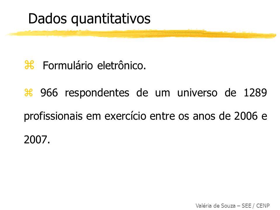 Dados quantitativos Formulário eletrônico.