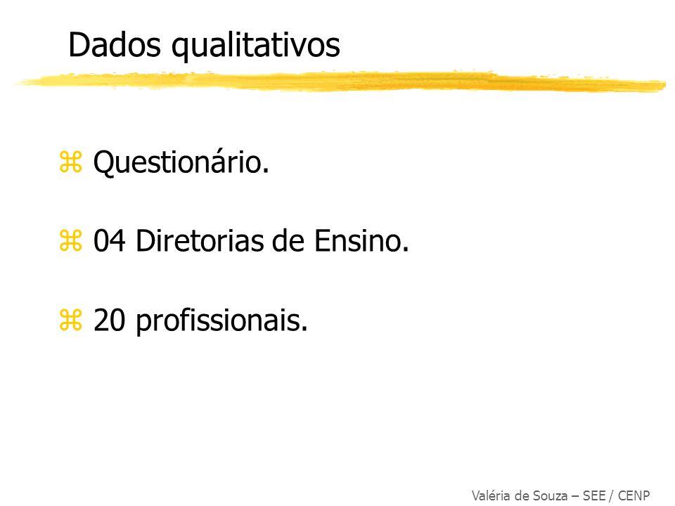 Questionário. 04 Diretorias de Ensino. 20 profissionais.