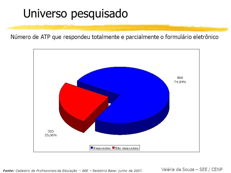 Universo pesquisado Número de ATP que respondeu totalmente e parcialmente o formulário eletrônico. Preciso conseguir:
