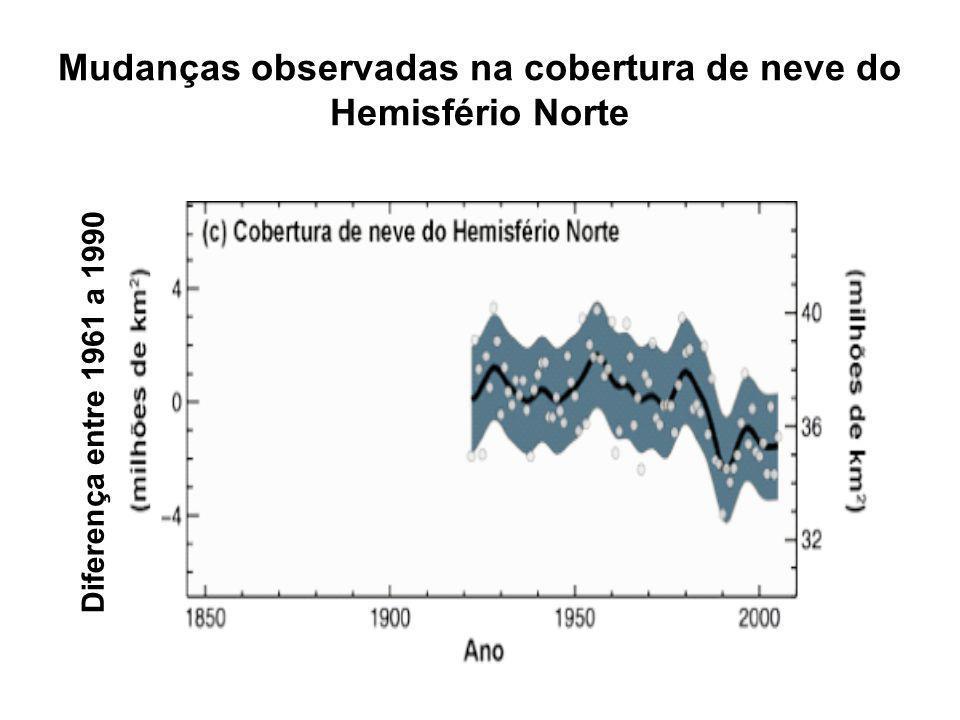 Mudanças observadas na cobertura de neve do Hemisfério Norte
