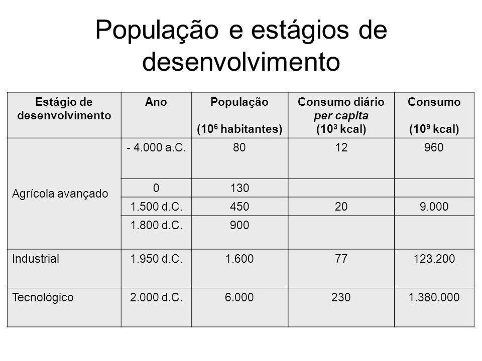População e estágios de desenvolvimento