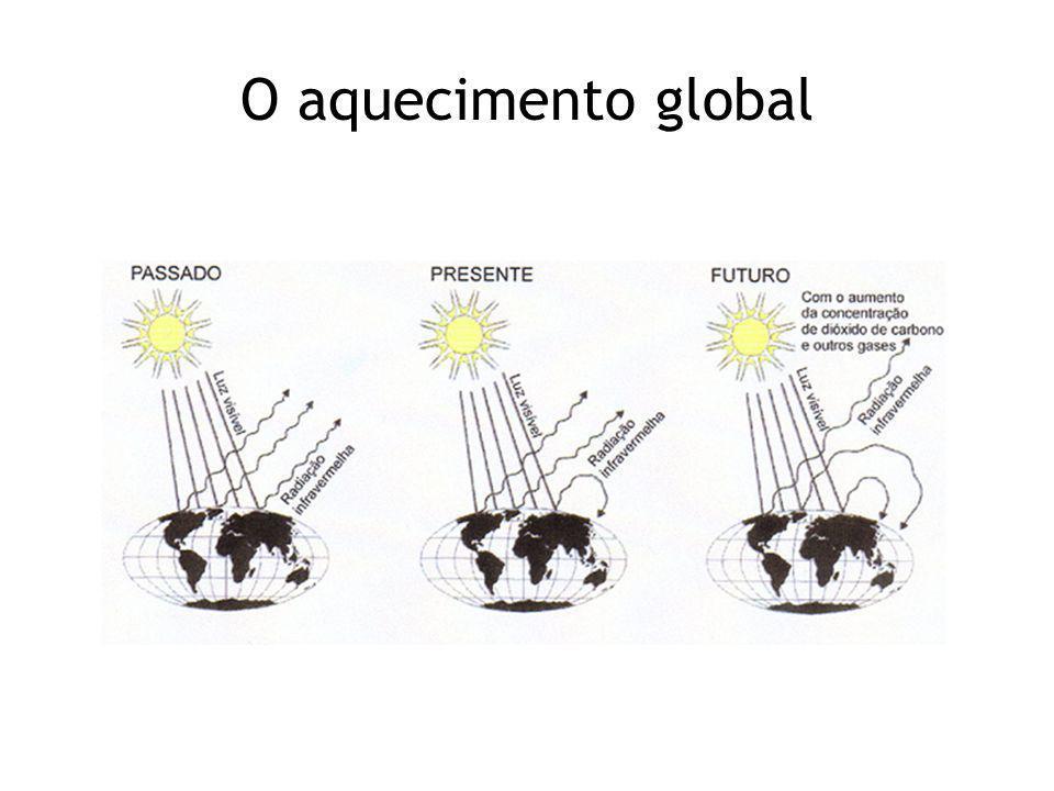 O aquecimento global