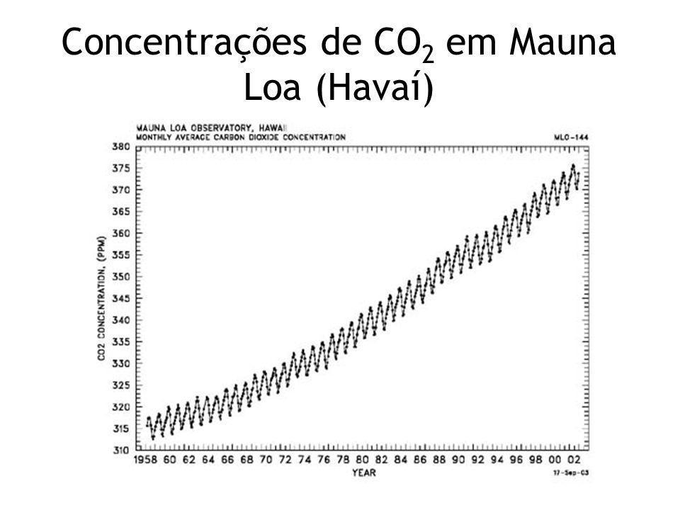 Concentrações de CO2 em Mauna Loa (Havaí)