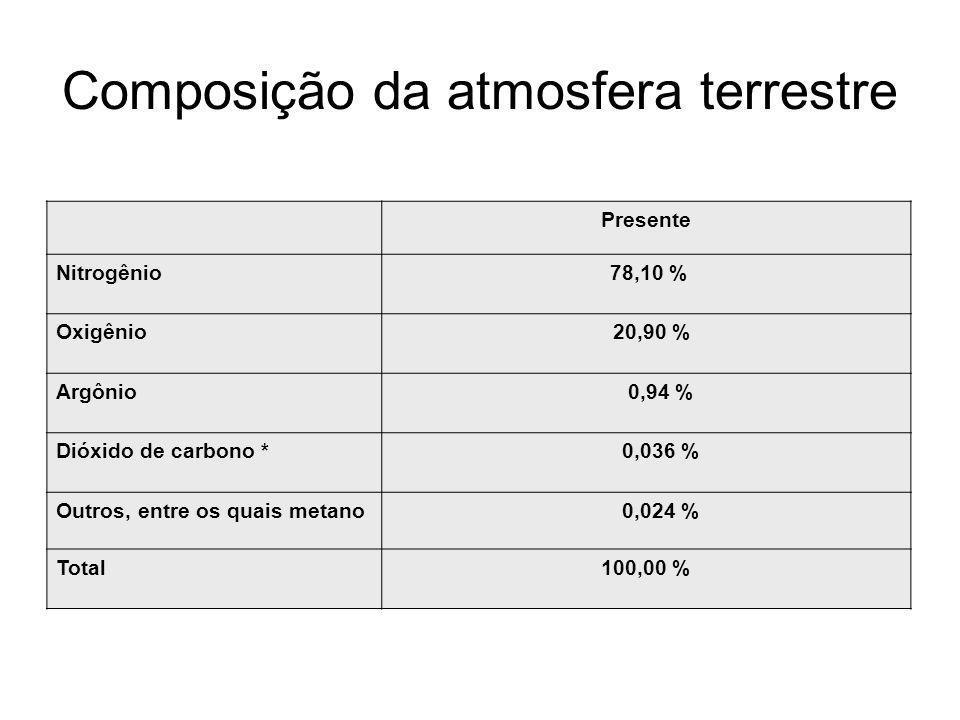 Composição da atmosfera terrestre