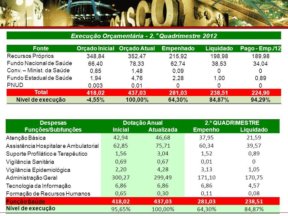 Execução Orçamentária - 2.° Quadrimestre 2012