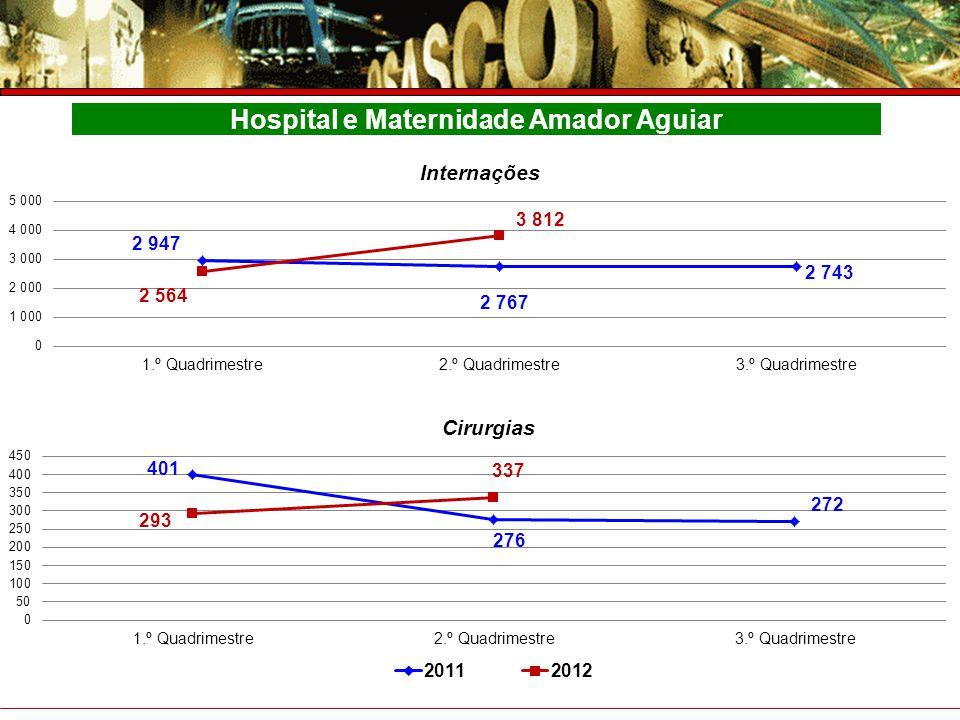 Hospital e Maternidade Amador Aguiar