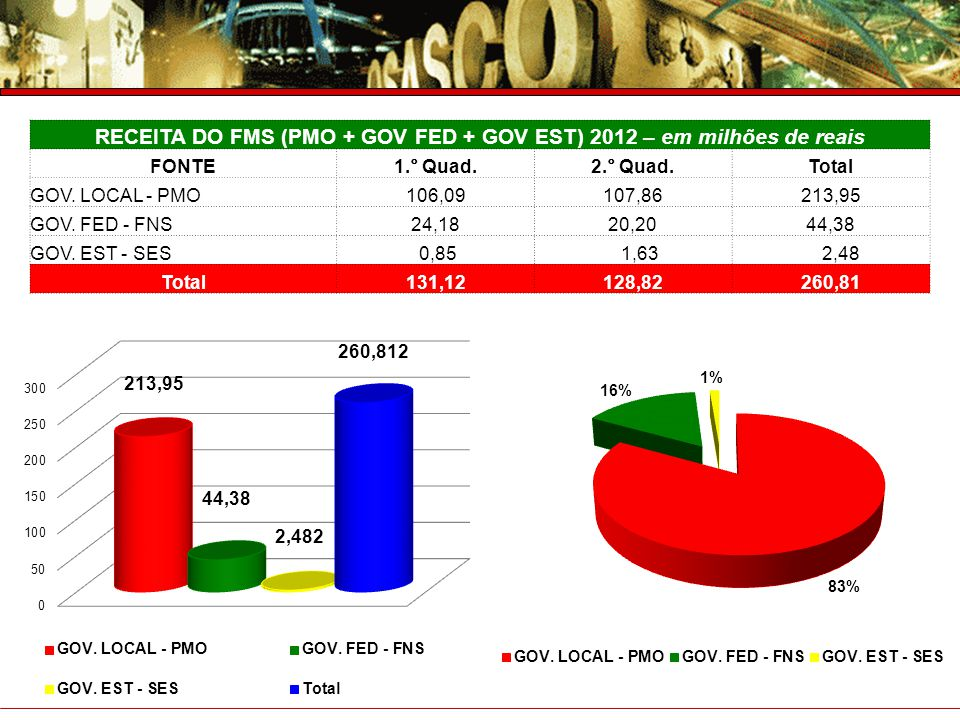 RECEITA DO FMS (PMO + GOV FED + GOV EST) 2012 – em milhões de reais