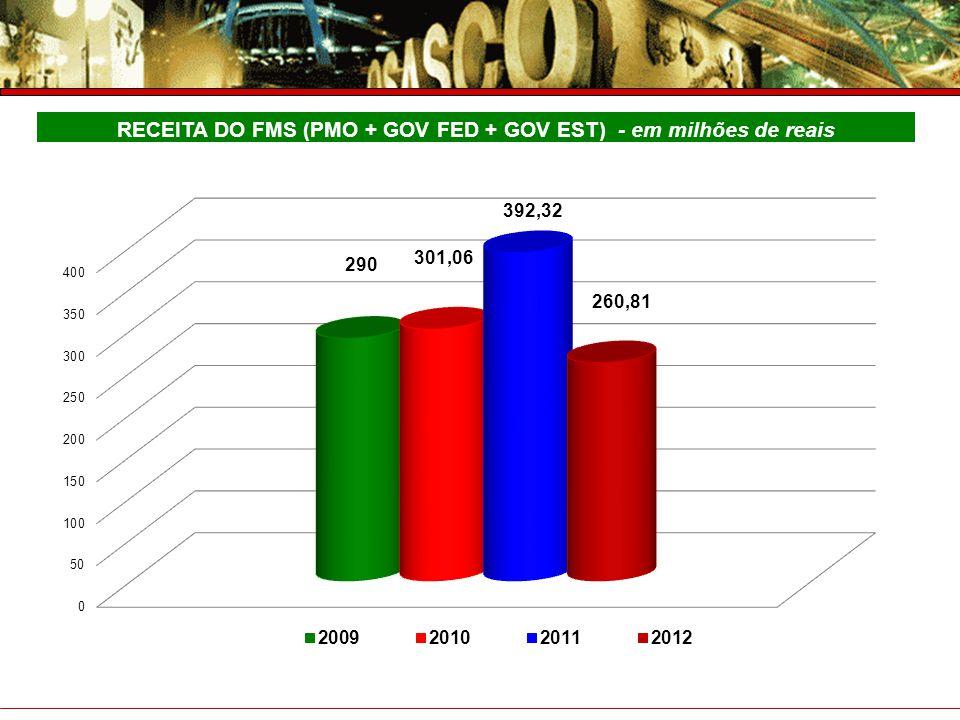 RECEITA DO FMS (PMO + GOV FED + GOV EST) - em milhões de reais