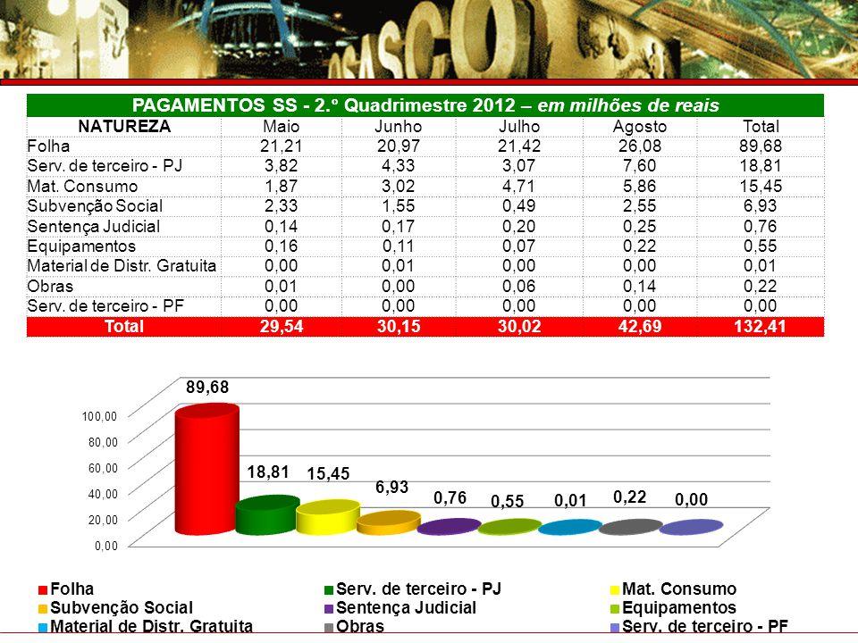 PAGAMENTOS SS - 2.° Quadrimestre 2012 – em milhões de reais