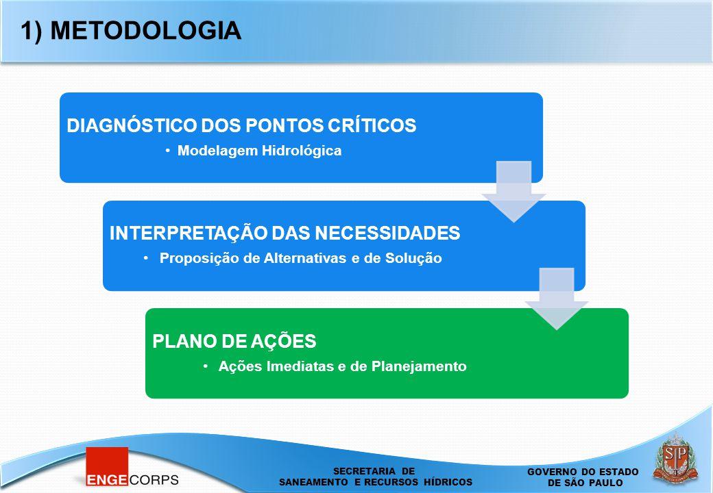 1) METODOLOGIA INTERPRETAÇÃO DAS NECESSIDADES