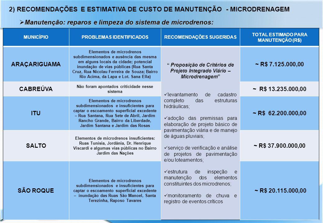 2) RECOMENDAÇÕES E ESTIMATIVA DE CUSTO DE MANUTENÇÃO - MICRODRENAGEM