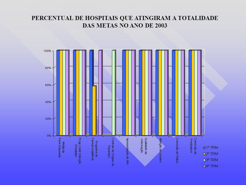 PERCENTUAL DE HOSPITAIS QUE ATINGIRAM A TOTALIDADE DAS METAS NO ANO DE 2003