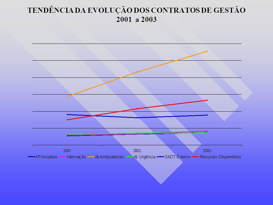 TENDÊNCIA DA EVOLUÇÃO DOS CONTRATOS DE GESTÃO 2001 a 2003