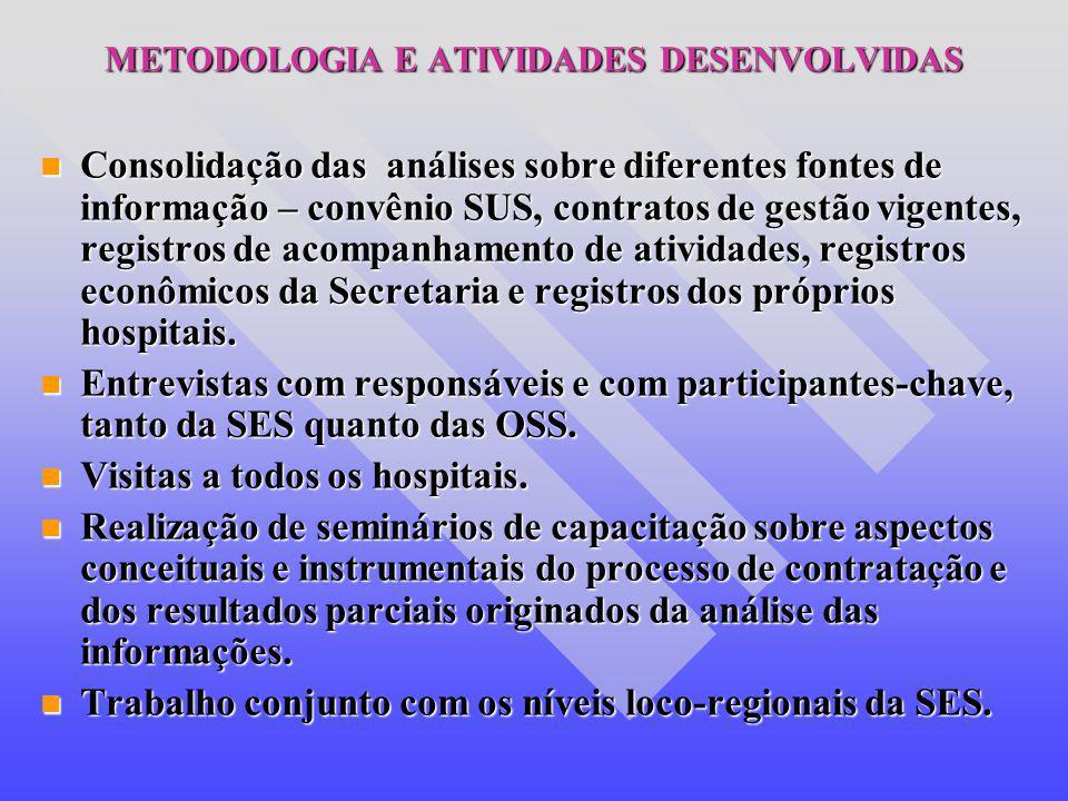 METODOLOGIA E ATIVIDADES DESENVOLVIDAS