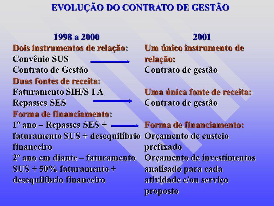 EVOLUÇÃO DO CONTRATO DE GESTÃO