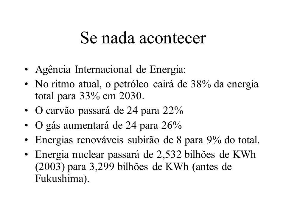 Se nada acontecer Agência Internacional de Energia: