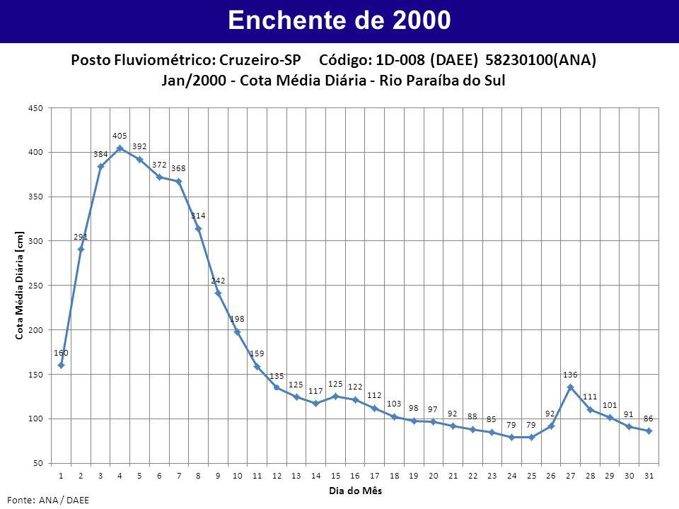 Enchente de 2000