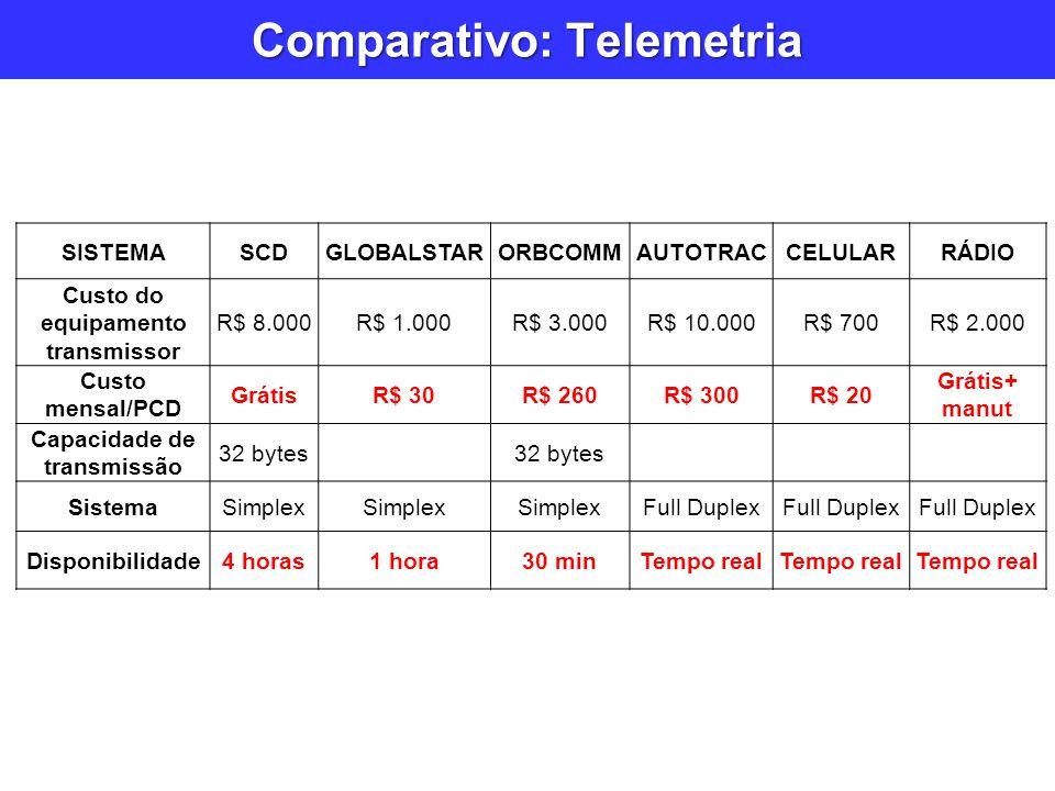 Comparativo: Telemetria
