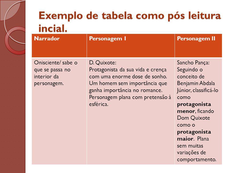 Exemplo de tabela como pós leitura incial.