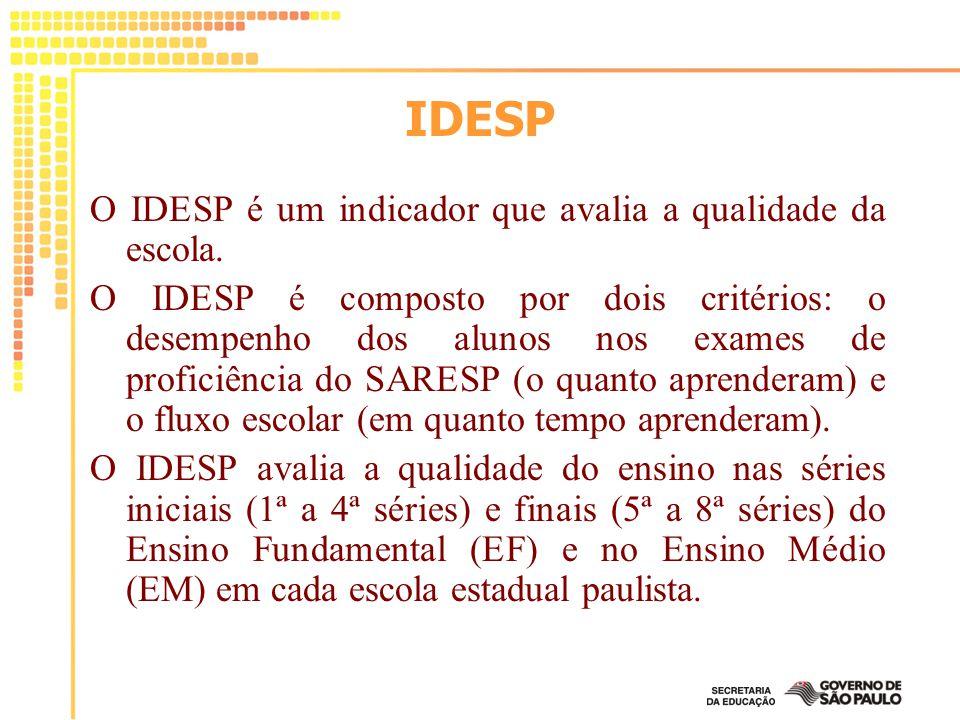 IDESP O IDESP é um indicador que avalia a qualidade da escola.