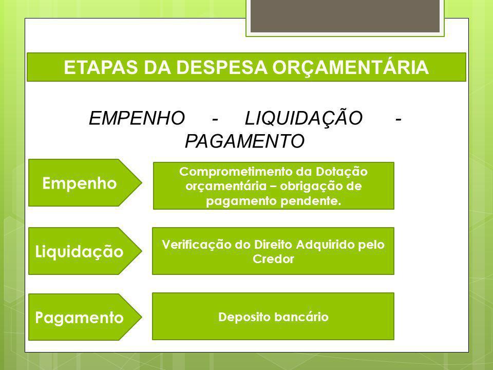 ETAPAS DA DESPESA ORÇAMENTÁRIA