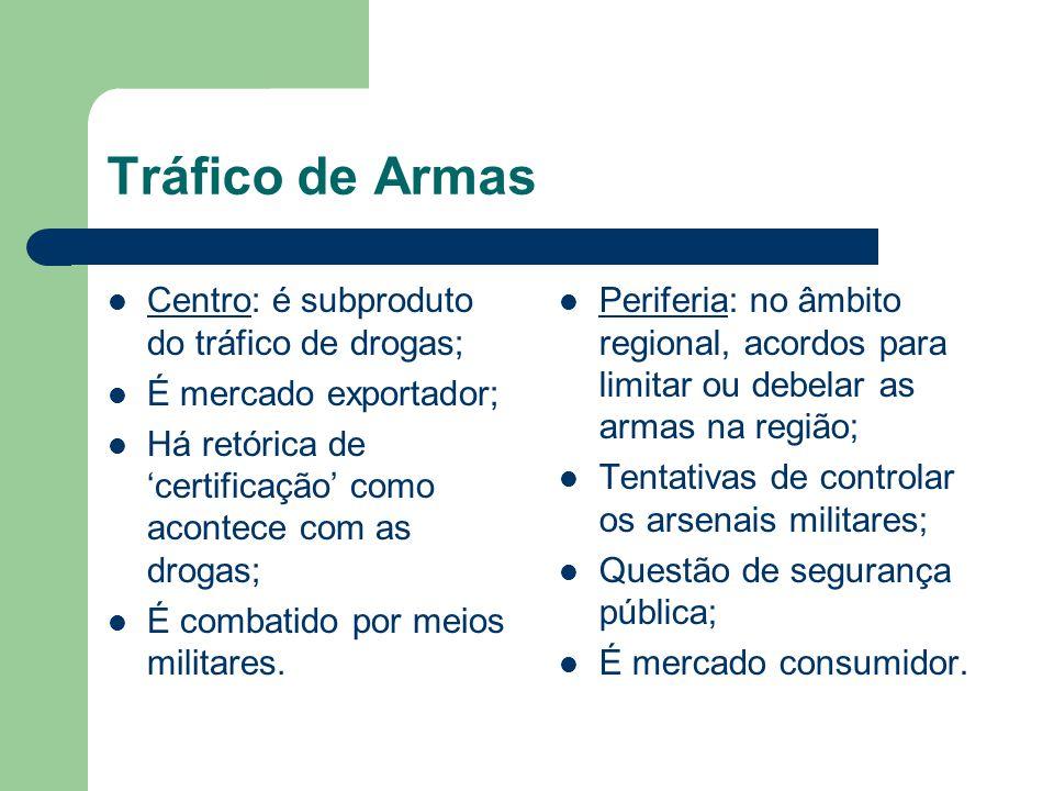 Tráfico de Armas Centro: é subproduto do tráfico de drogas;