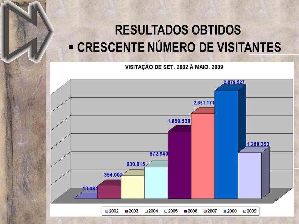 RESULTADOS OBTIDOS CRESCENTE NÚMERO DE VISITANTES