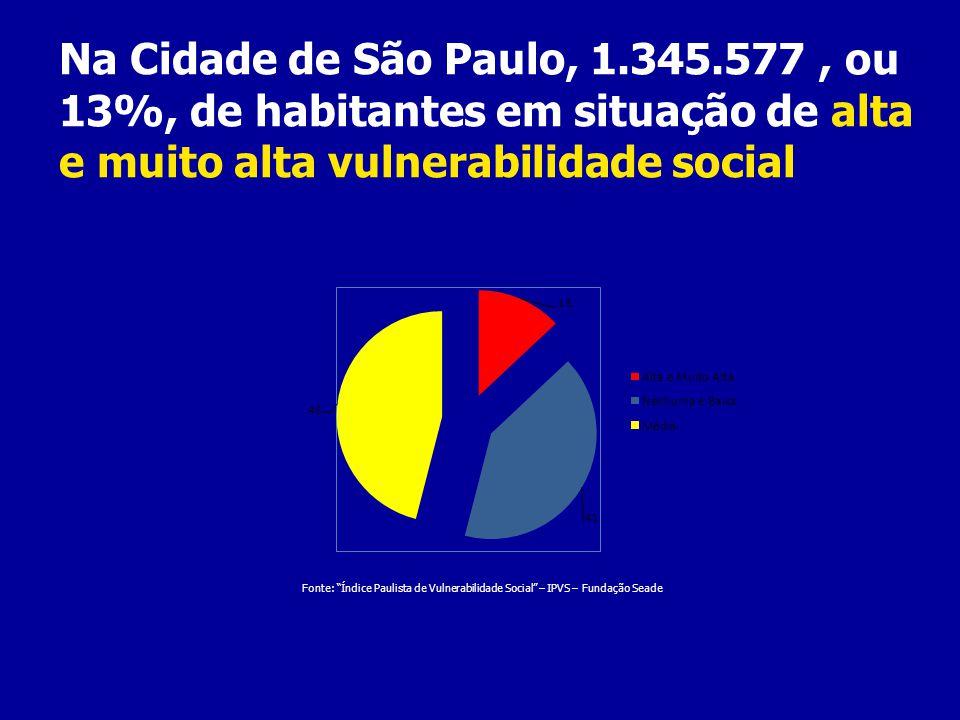Na Cidade de São Paulo, 1.345.577 , ou 13%, de habitantes em situação de alta e muito alta vulnerabilidade social