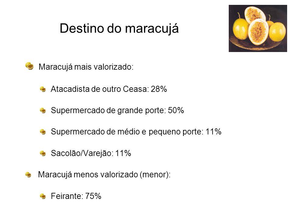Destino do maracujá Maracujá mais valorizado: