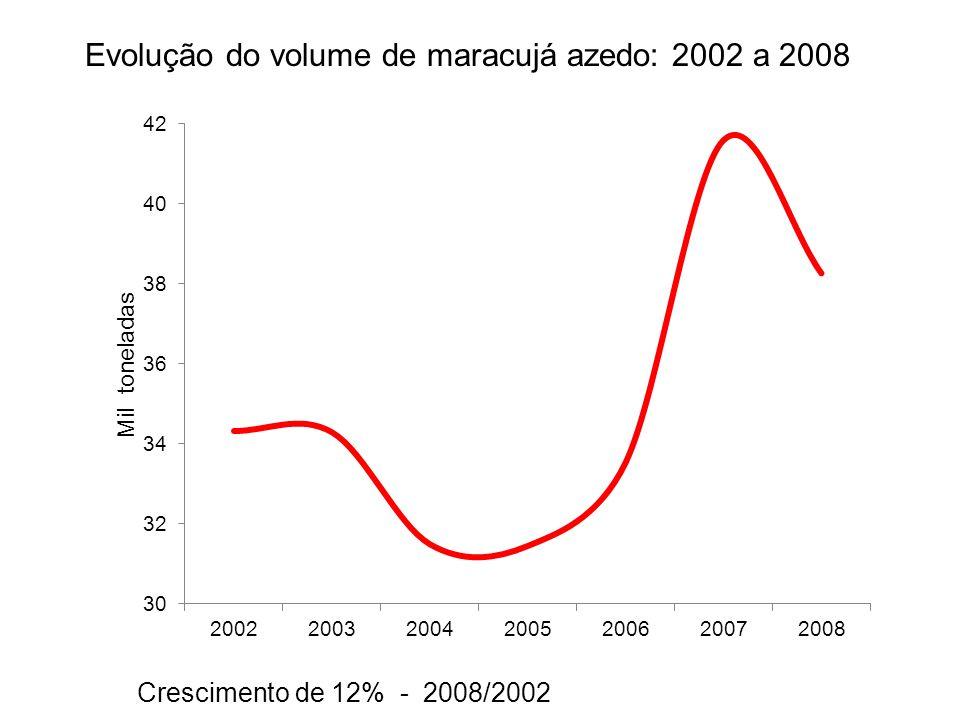 Evolução do volume de maracujá azedo: 2002 a 2008