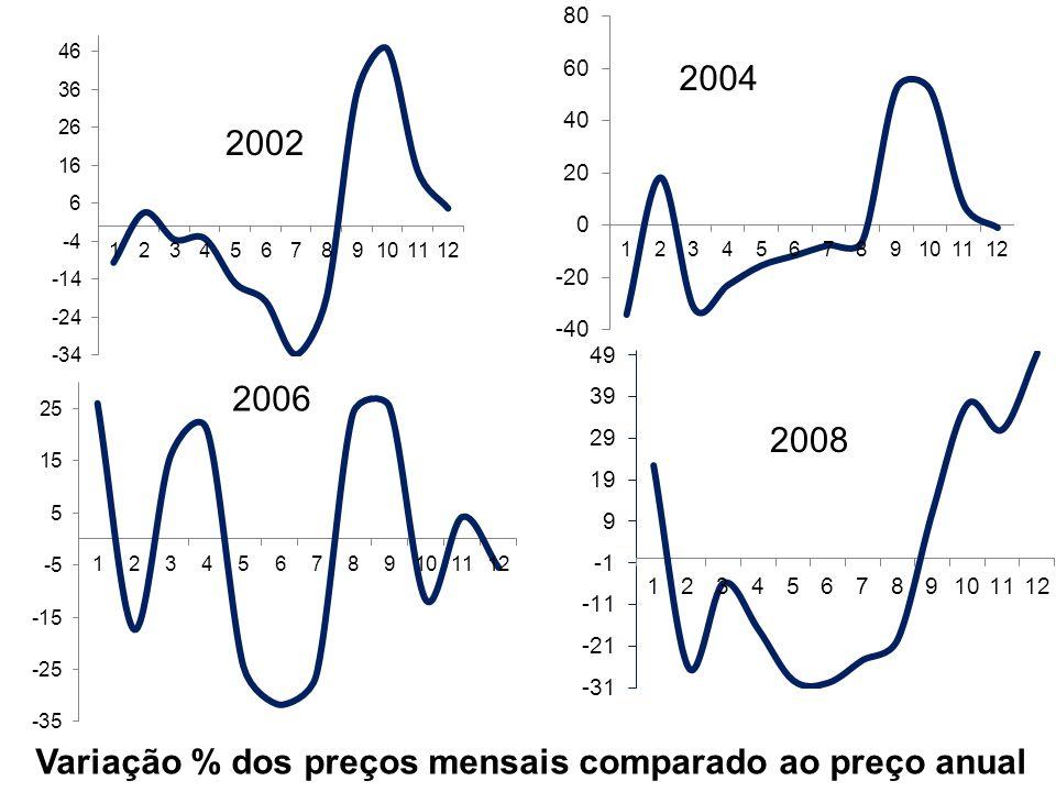 2002 2008 Variação % dos preços mensais comparado ao preço anual