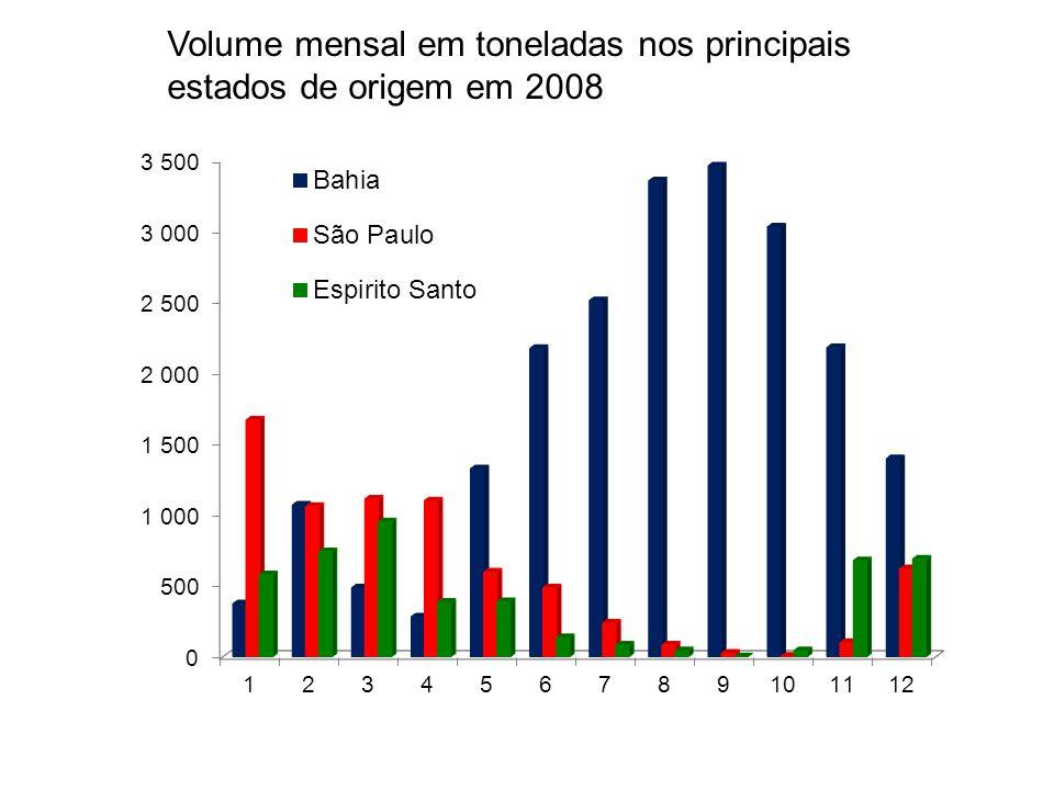 Volume mensal em toneladas nos principais estados de origem em 2008