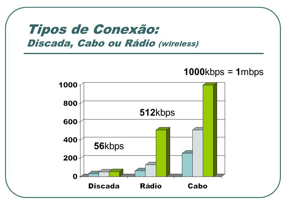 Tipos de Conexão: Discada, Cabo ou Rádio (wireless)