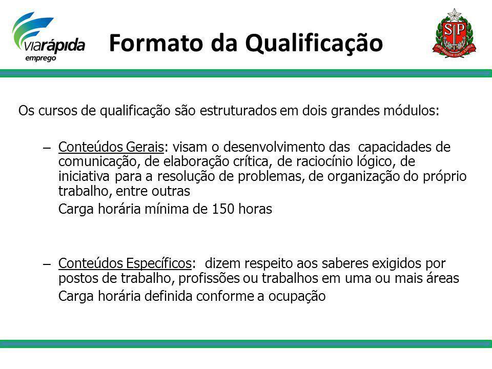 Formato da Qualificação