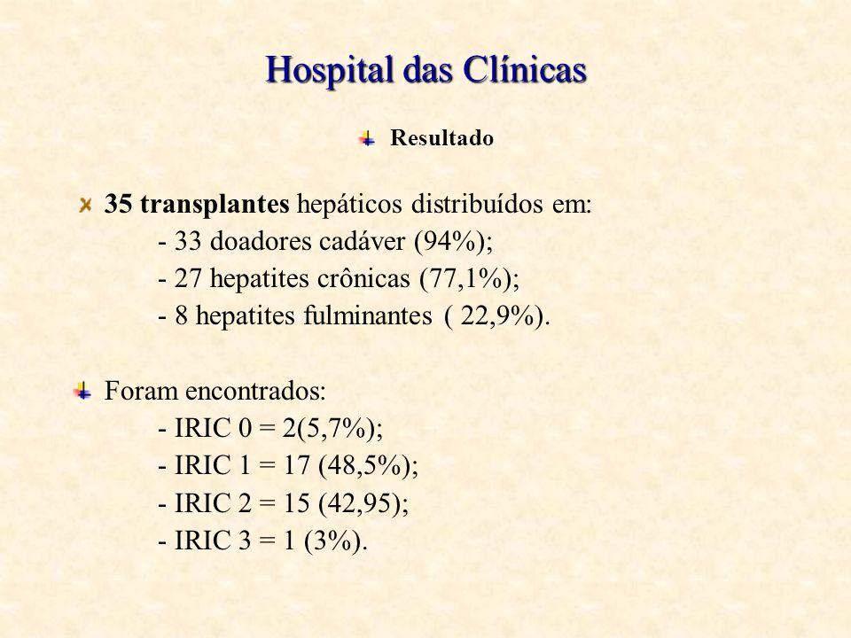 Hospital das Clínicas 35 transplantes hepáticos distribuídos em:
