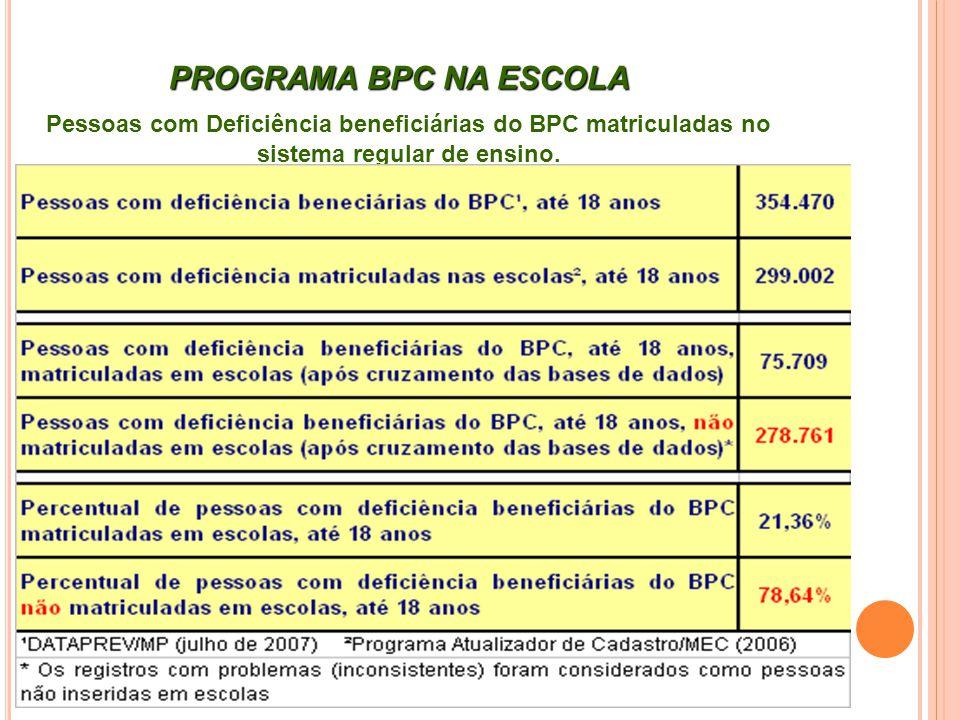 PROGRAMA BPC NA ESCOLA Pessoas com Deficiência beneficiárias do BPC matriculadas no sistema regular de ensino.