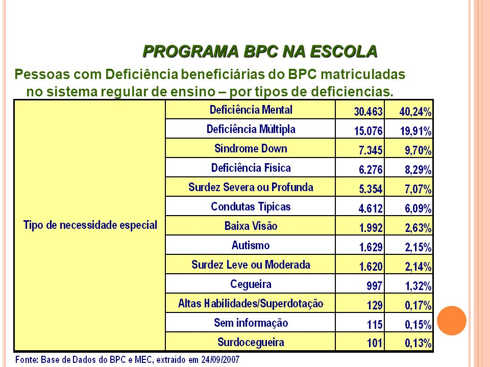 PROGRAMA BPC NA ESCOLA Pessoas com Deficiência beneficiárias do BPC matriculadas no sistema regular de ensino – por tipos de deficiencias.