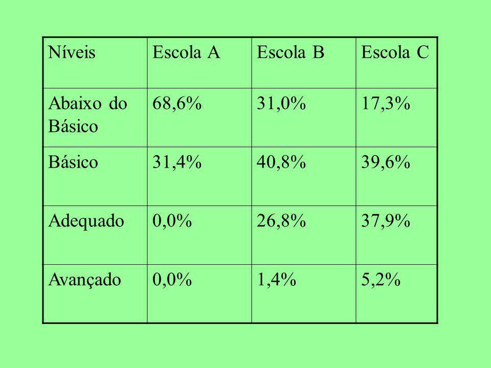 Níveis Escola A. Escola B. Escola C. Abaixo do Básico. 68,6% 31,0% 17,3% Básico. 31,4% 40,8%