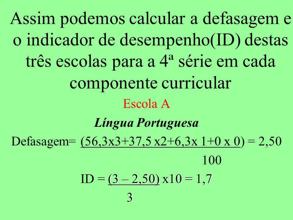 Defasagem= (56,3x3+37,5 x2+6,3x 1+0 x 0) = 2,50