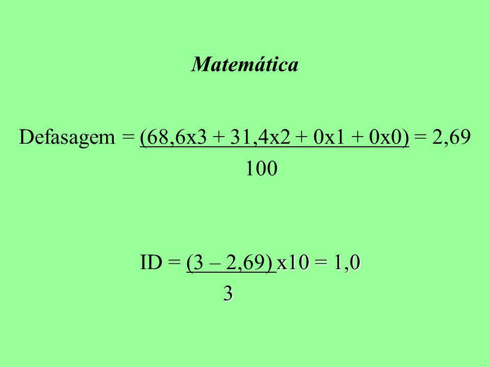 Defasagem = (68,6x3 + 31,4x2 + 0x1 + 0x0) = 2,69