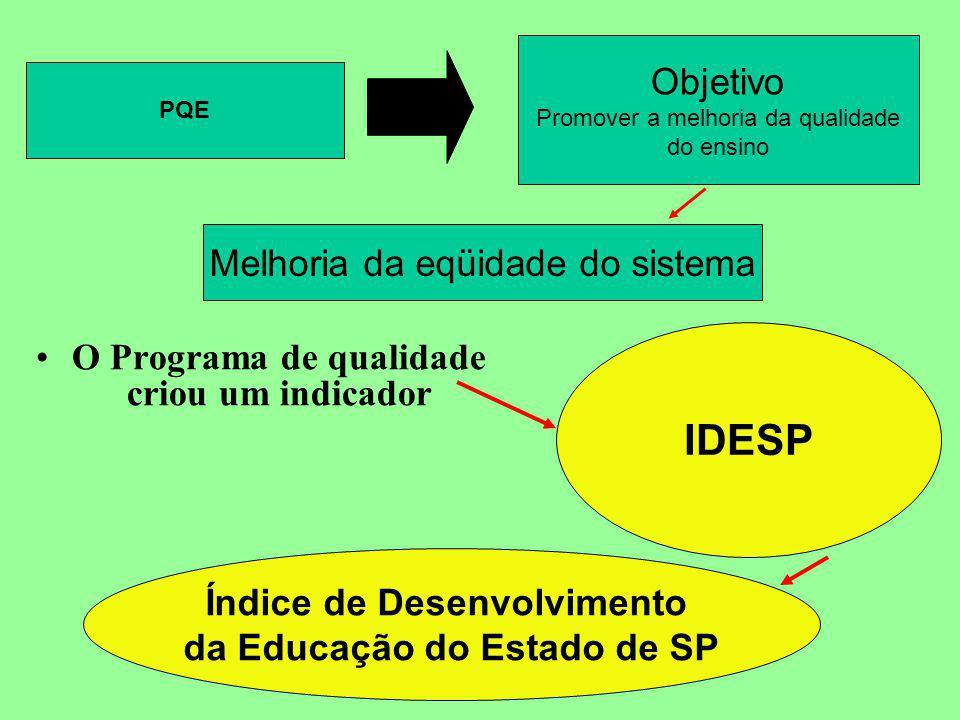 IDESP Objetivo Melhoria da eqüidade do sistema