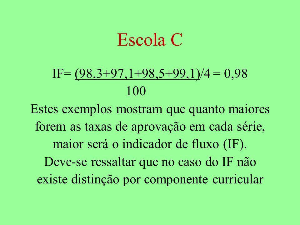 Escola C IF= (98,3+97,1+98,5+99,1)/4 = 0,98. 100. Estes exemplos mostram que quanto maiores. forem as taxas de aprovação em cada série,