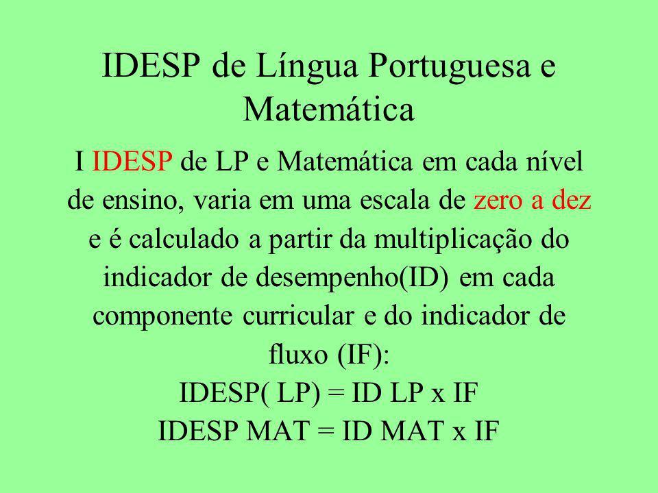 IDESP de Língua Portuguesa e Matemática