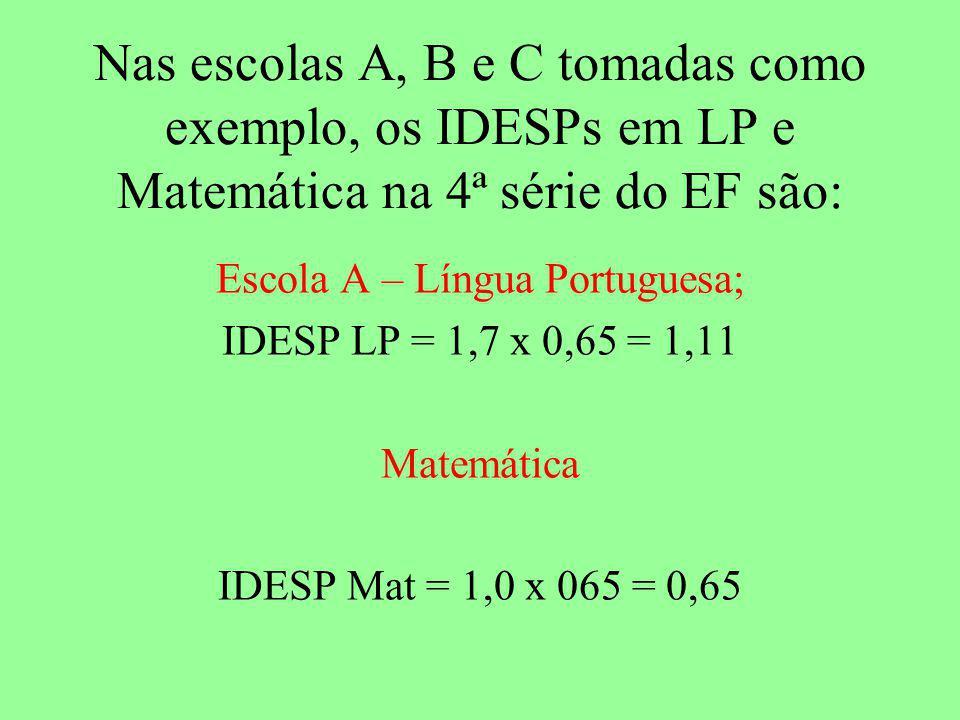 Escola A – Língua Portuguesa;