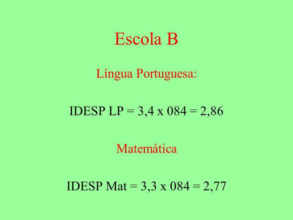 Escola B Língua Portuguesa: IDESP LP = 3,4 x 084 = 2,86 Matemática
